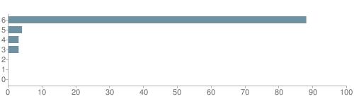 Chart?cht=bhs&chs=500x140&chbh=10&chco=6f92a3&chxt=x,y&chd=t:88,4,3,3,0,0,0&chm=t+88%,333333,0,0,10|t+4%,333333,0,1,10|t+3%,333333,0,2,10|t+3%,333333,0,3,10|t+0%,333333,0,4,10|t+0%,333333,0,5,10|t+0%,333333,0,6,10&chxl=1:|other|indian|hawaiian|asian|hispanic|black|white